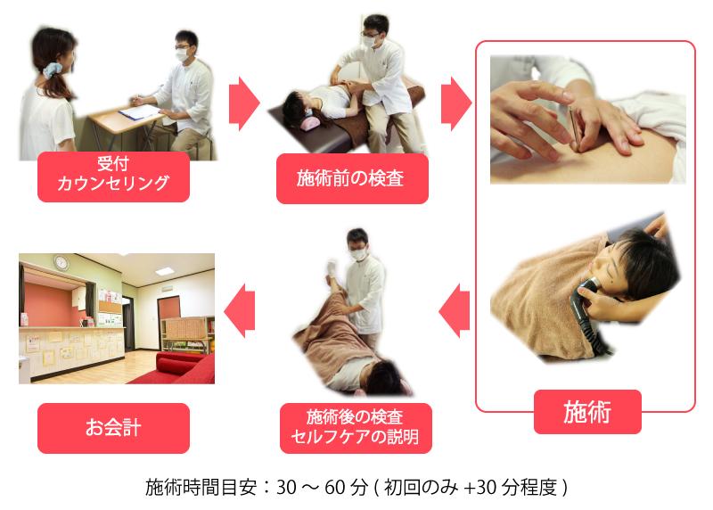 和歌山の安藤鍼灸院の施術の流れ